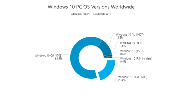 600 million machines are now running Windows 10